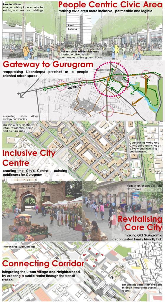 Vision for Smart City Gurugram